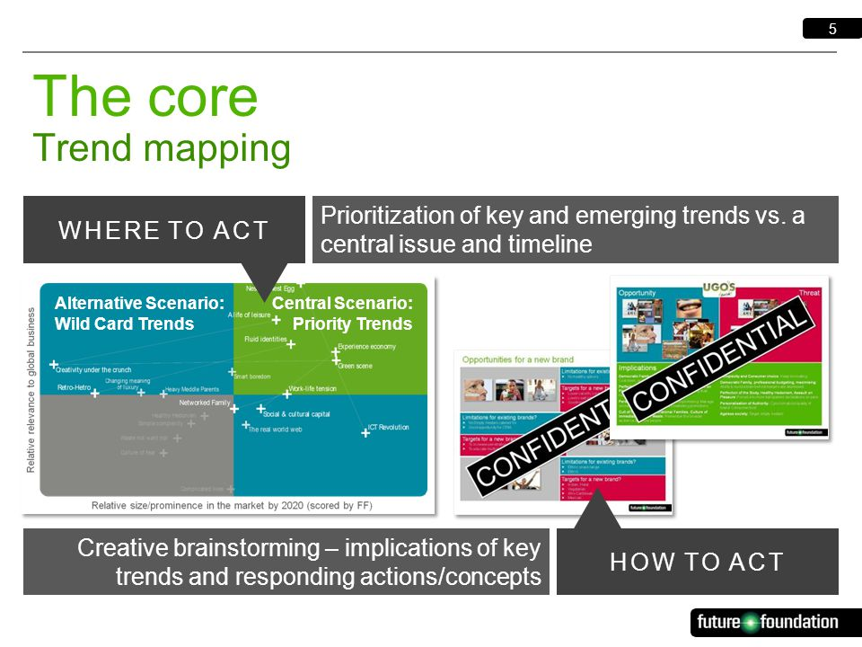5 The core Trend mapping Prioritization of key and emerging trends vs.