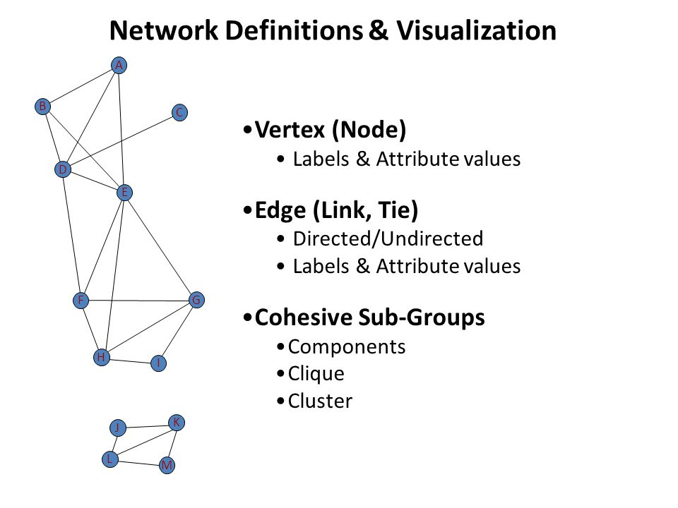 Vertex (Node) Labels & Attribute values Edge (Link, Tie) Directed/Undirected Labels & Attribute values Cohesive Sub-Groups Components Clique Cluster E D F A C B H G I J L K M Network Definitions & Visualization
