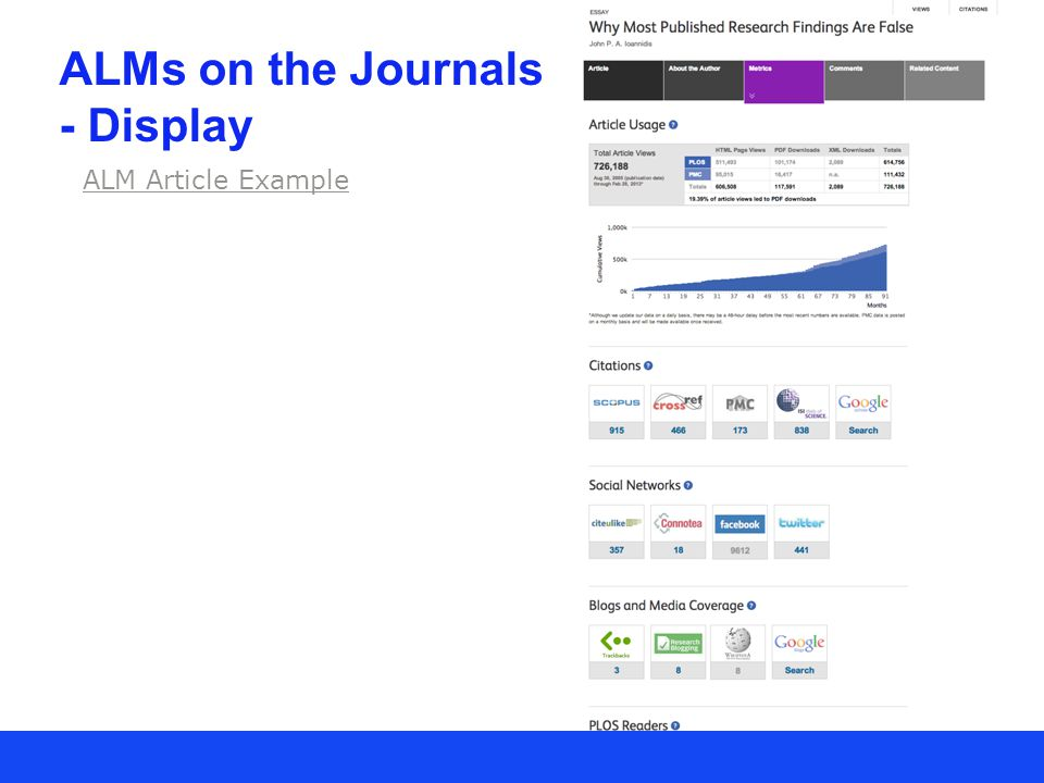 ALM Article Example ALMs on the Journals - Display