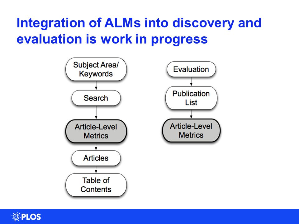 21 Integration of ALMs into discovery and evaluation is work in progress