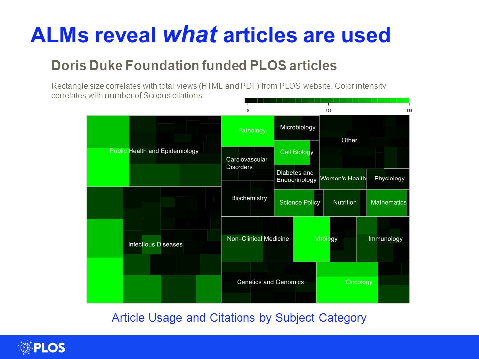 Rectangle size correlates with total views (HTML and PDF) from PLOS website.