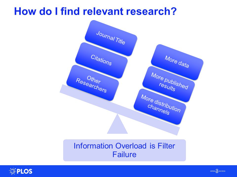 Information Overload is Filter Failure More distribution channels More published results More data Other Researchers Citations Journal Title How do I find relevant research