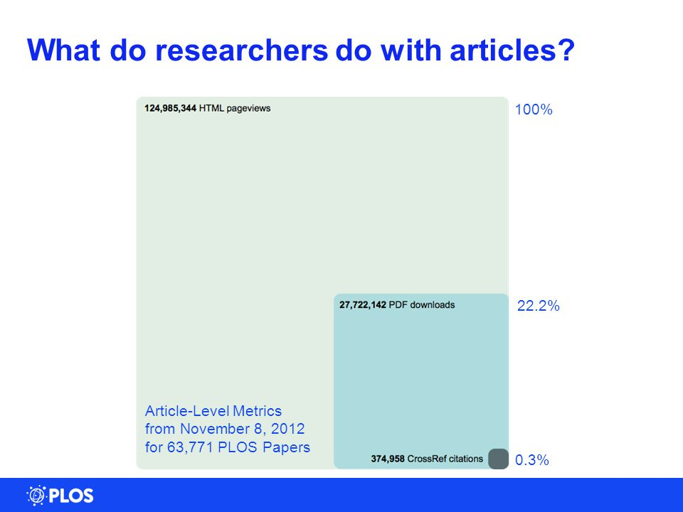 7 0.3% 100% 22.2% What do researchers do with articles.