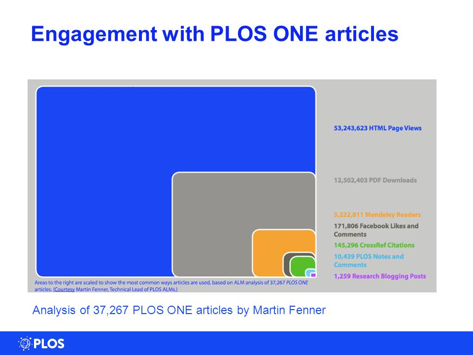 Engagement with PLOS ONE articles Analysis of 37,267 PLOS ONE articles by Martin Fenner