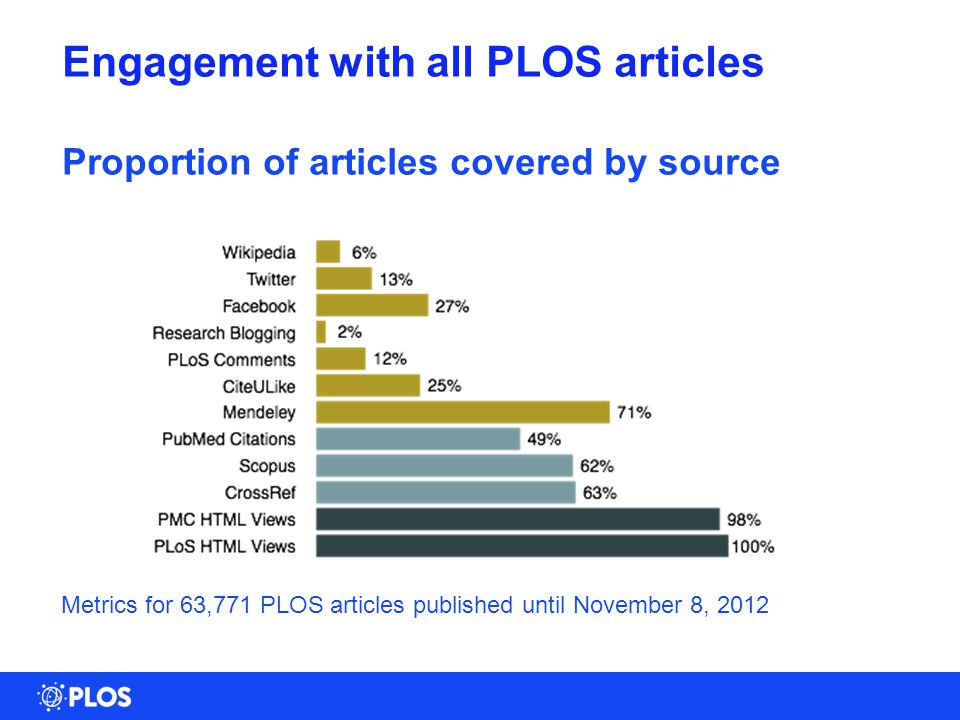 9 Engagement with all PLOS articles Proportion of articles covered by source Metrics for 63,771 PLOS articles published until November 8, 2012