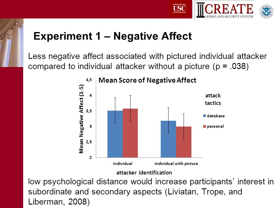Less negative affect associated with pictured individual attacker compared to individual attacker without a picture (p =.038) low psychological distance would increase participants' interest in subordinate and secondary aspects (Liviatan, Trope, and Liberman, 2008) Experiment 1 – Negative Affect