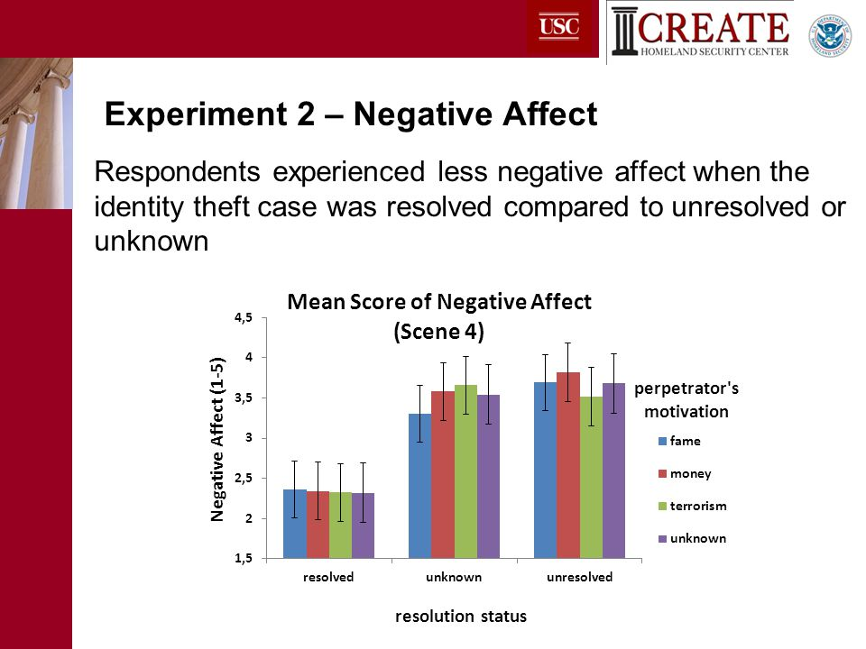 Respondents experienced less negative affect when the identity theft case was resolved compared to unresolved or unknown Experiment 2 – Negative Affect