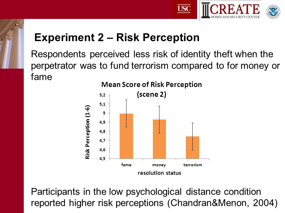 Respondents perceived less risk of identity theft when the perpetrator was to fund terrorism compared to for money or fame Participants in the low psychological distance condition reported higher risk perceptions (Chandran&Menon, 2004) Experiment 2 – Risk Perception