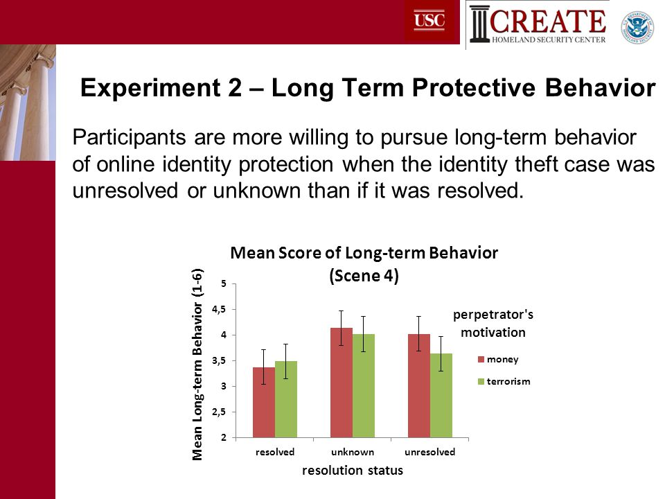 Participants are more willing to pursue long-term behavior of online identity protection when the identity theft case was unresolved or unknown than if it was resolved.