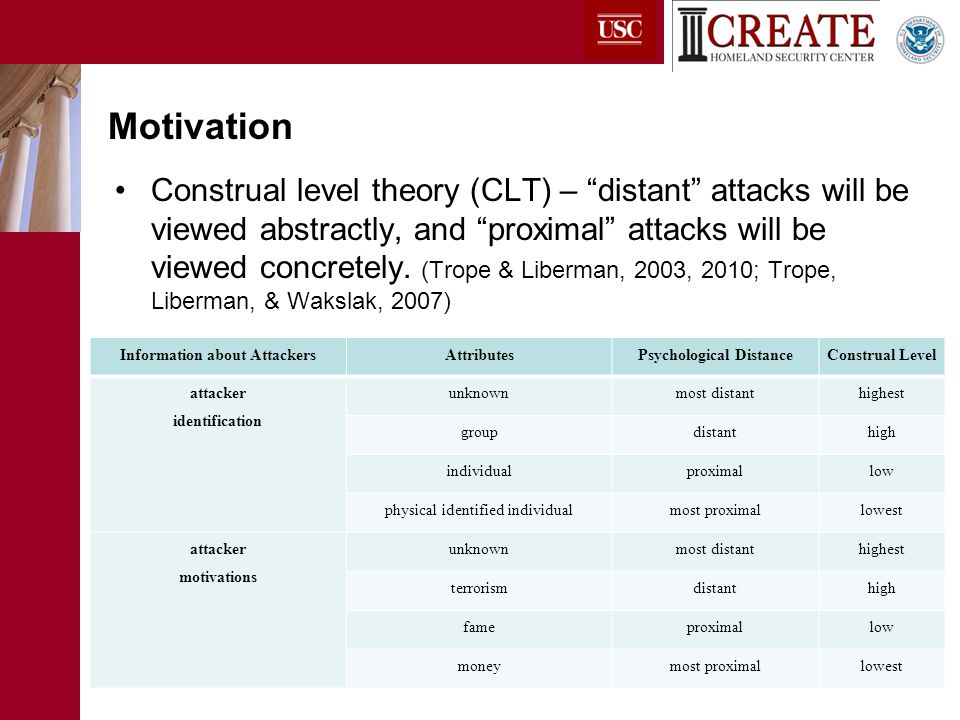 Conclusions Cyber attacker and attack characteristics influence respondents' affective responses, risk perceptions, and intended long term behavior Cyber Attacker Identification (Individual, Group, Individual with Picture, UK) Cyber Attack Tactics (Personal account vs.