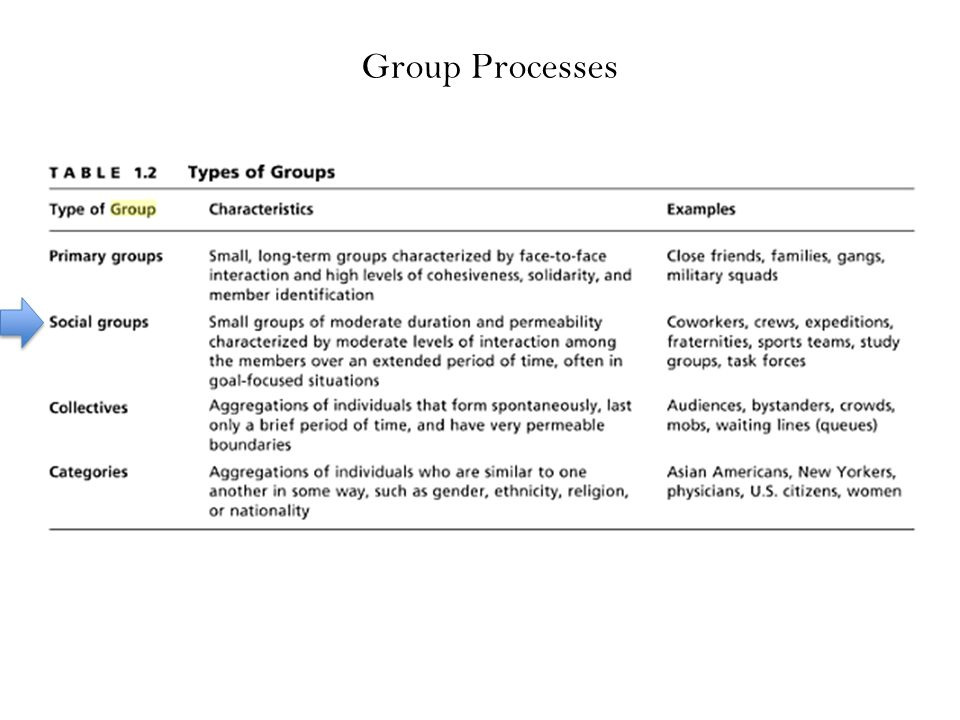Do people try less hard when working in groups.Does social loafing occur.