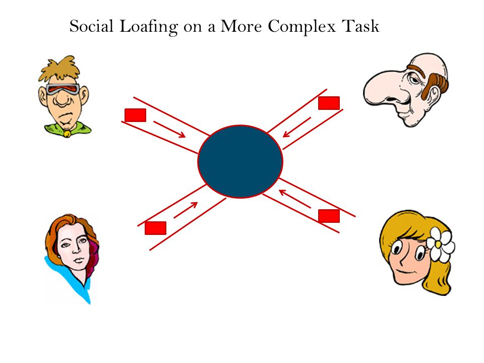 Social Loafing on a More Complex Task (cont.)
