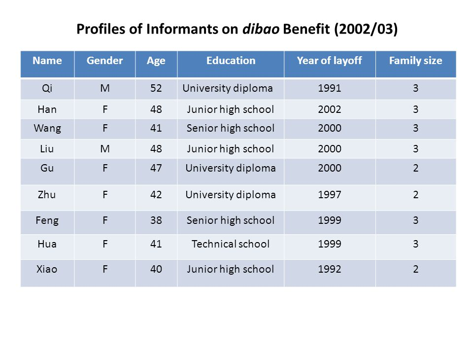 Profiles of Informants on dibao Benefit (2002/03) NameGenderAgeEducationYear of layoffFamily size QiM52University diploma19913 HanF48Junior high school20023 WangF41Senior high school20003 LiuM48Junior high school20003 GuF47University diploma20002 ZhuF42University diploma19972 FengF38Senior high school19993 HuaF41Technical school19993 XiaoF40Junior high school19922