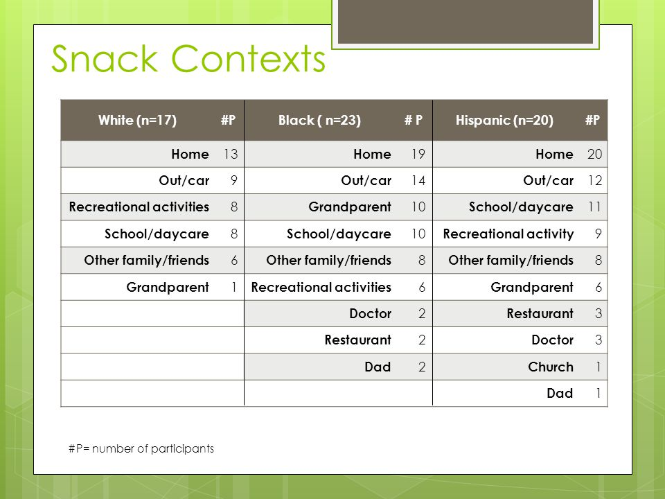 Snack Contexts White (n=17)#PBlack ( n=23)# PHispanic (n=20)#P Home 13 Home 19 Home 20 Out/car 9 14 Out/car 12 Recreational activities 8 Grandparent 1