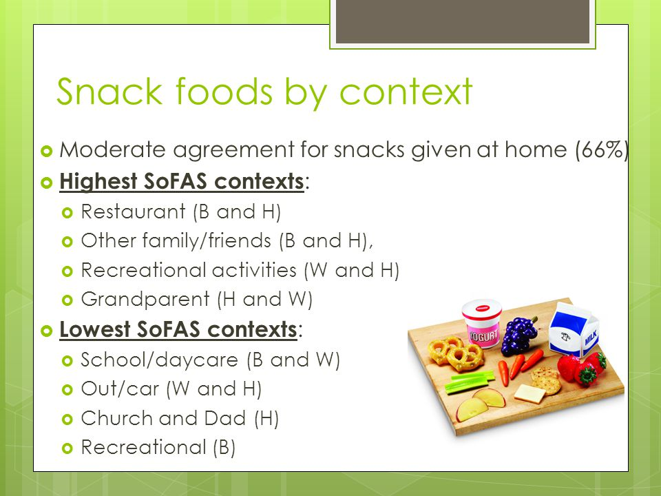 Snack foods by context  Moderate agreement for snacks given at home (66%)  Highest SoFAS contexts :  Restaurant (B and H)  Other family/friends (B