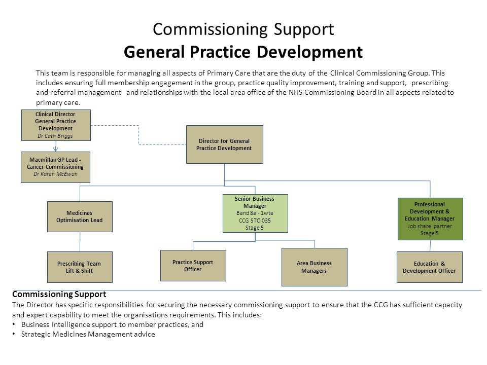 Commissioning Support General Practice Development Clinical Director General Practice Development Dr Cath Briggs This team is responsible for managing all aspects of Primary Care that are the duty of the Clinical Commissioning Group.