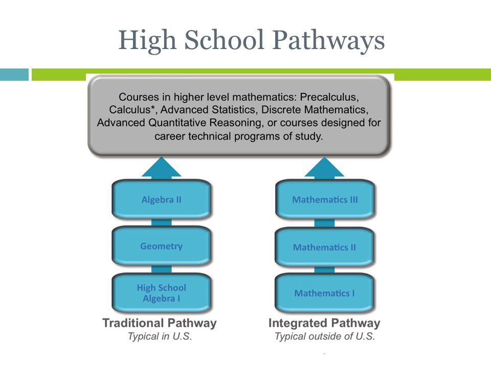High School Pathways