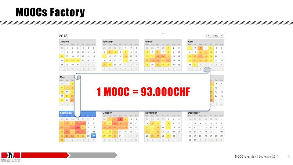 MOOC overview | September 2014 20 MOOCs Factory 1 MOOC = 93.000CHF