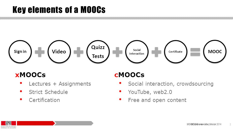 MOOC overview | September 2014 MOOC overview | March 2014 5 Sign in Video Quizz Tests Social Interaction Certificate MOOC Key elements of a MOOCs cMOOCs Social interaction, crowdsourcing YouTube, web2.0 Free and open content xMOOCs Lectures + Assignments Strict Schedule Certification