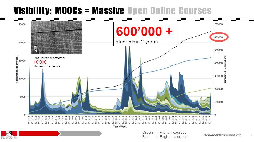 MOOC overview | September 2014 MOOC overview | March 2014 9 Green= French courses Blue= English courses Visibility: MOOCs = Massive Open Online Courses 600'000 + students in 2 years One university professor 10'000 students in a lifetime