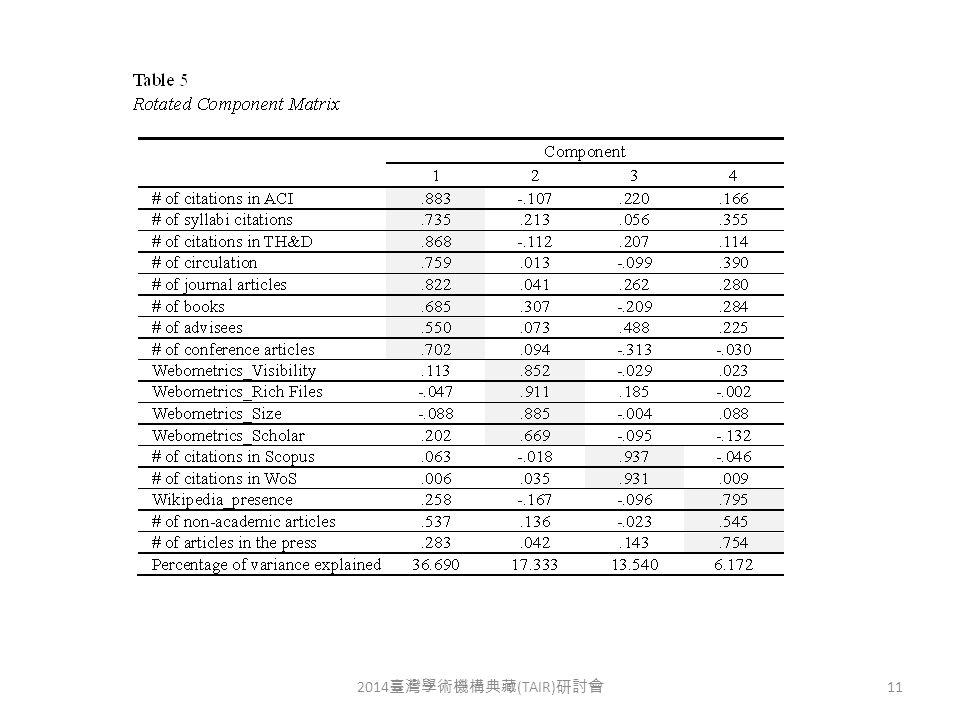 2014 臺灣學術機構典藏 (TAIR) 研討會 11