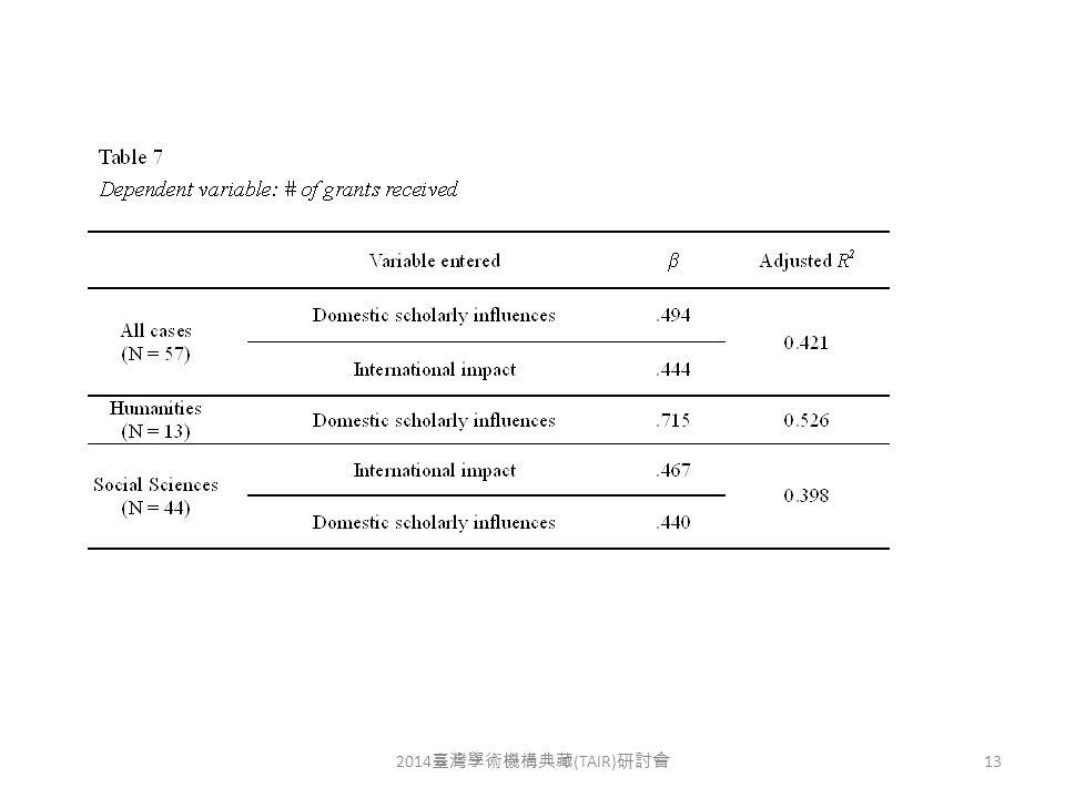 2014 臺灣學術機構典藏 (TAIR) 研討會 13