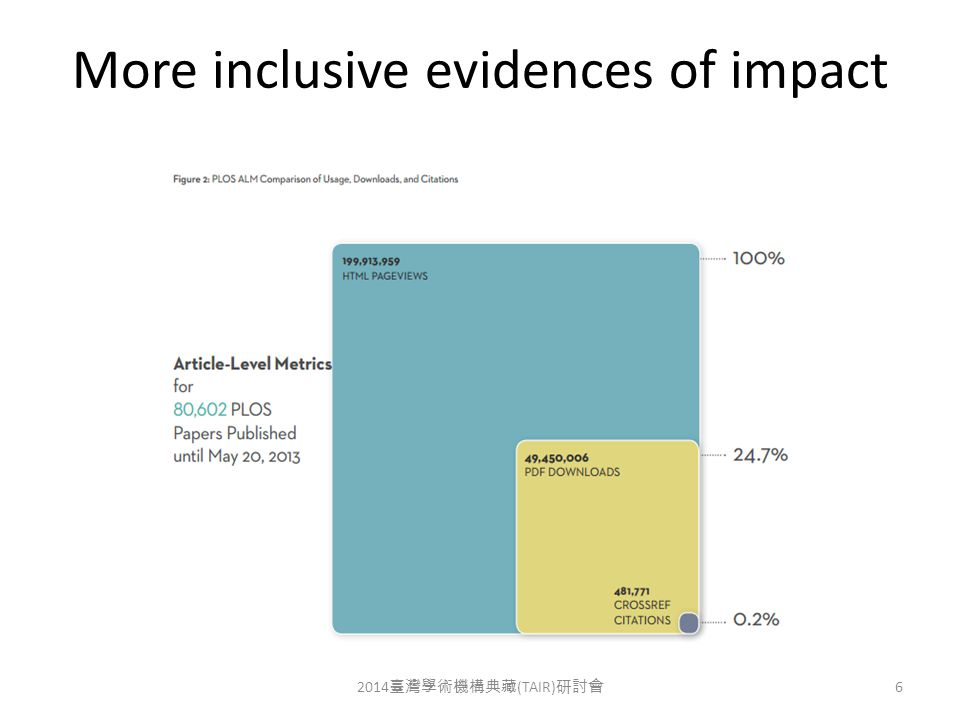 More inclusive evidences of impact 2014 臺灣學術機構典藏 (TAIR) 研討會 6