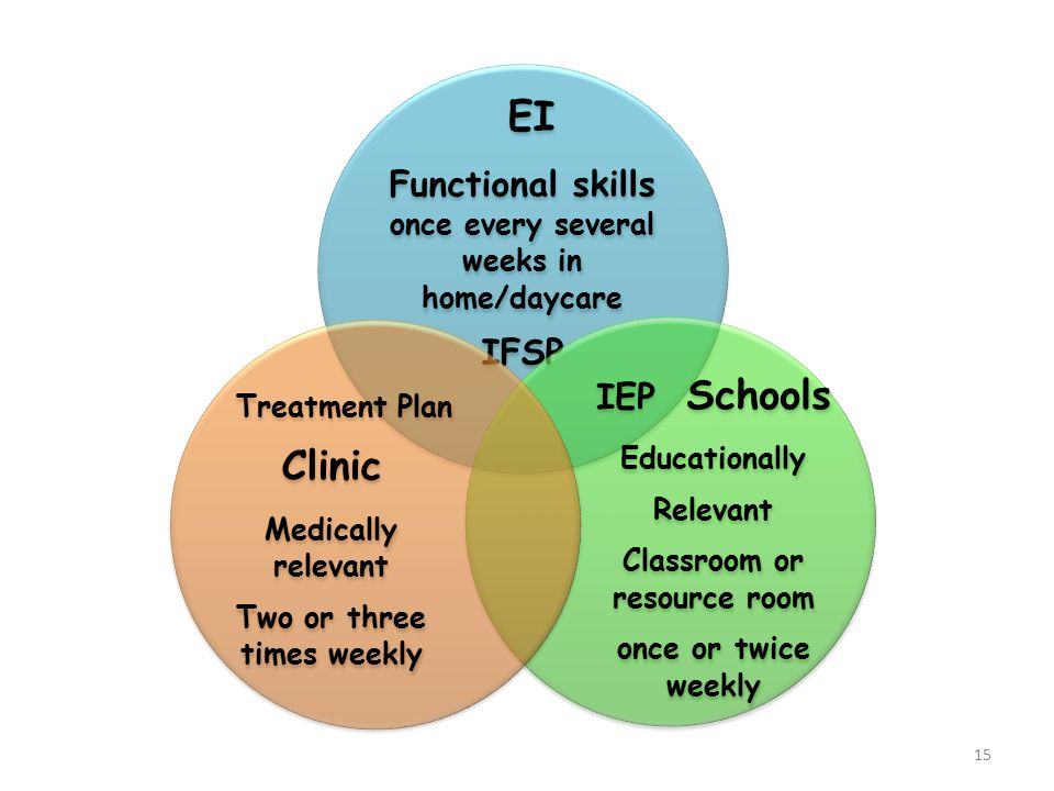 EI Functional skills once every several weeks in home/daycare IFSP IEP Schools Educationally Relevant Classroom or resource room once or twice weekly Treatment Plan Clinic Medically relevant Two or three times weekly 15