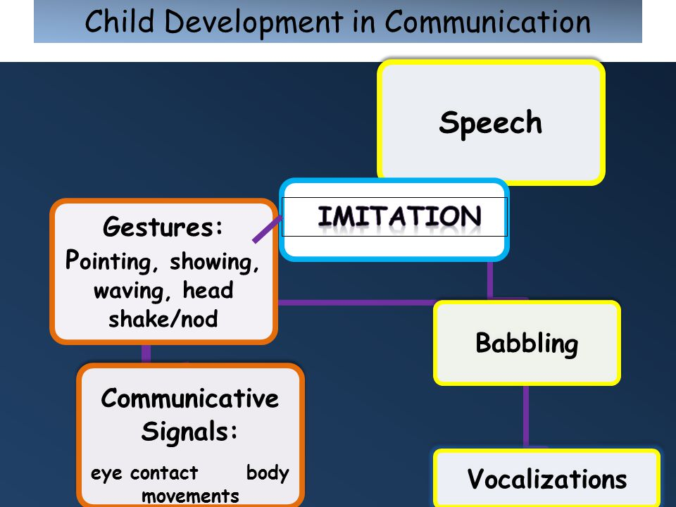 19 Child Development in Communication Speech Communicative Signals: eye contact body movements Gestures: P ointing, showing, waving, head shake/nod Babbling Vocalizations