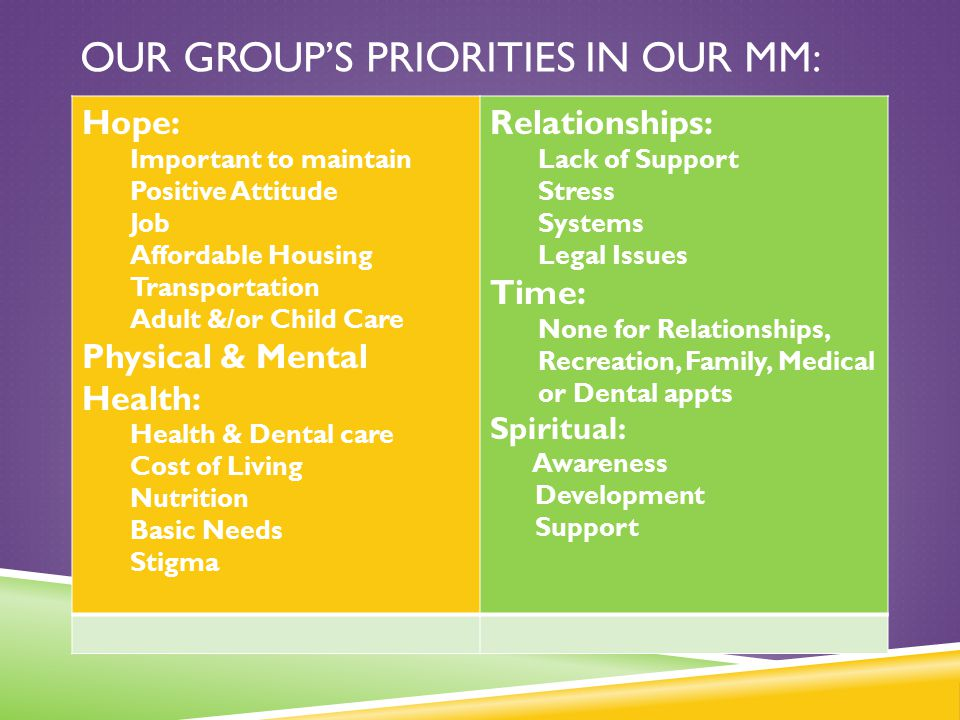 OUR GROUP'S PRIORITIES IN OUR MM: Hope: Important to maintain Positive Attitude Job Affordable Housing Transportation Adult &/or Child Care Physical &