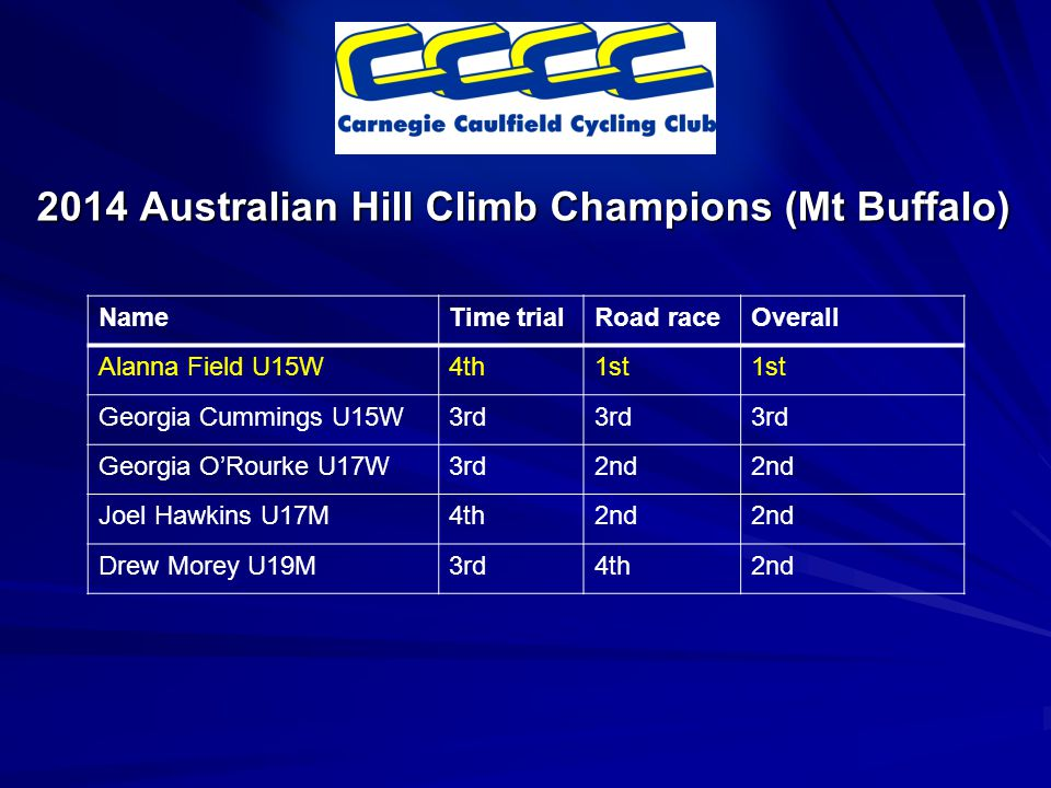 2014 Australian Hill Climb Champions (Mt Buffalo) NameTime trialRoad raceOverall Alanna Field U15W4th1st Georgia Cummings U15W3rd Georgia O'Rourke U17W3rd2nd Joel Hawkins U17M4th2nd Drew Morey U19M3rd4th2nd