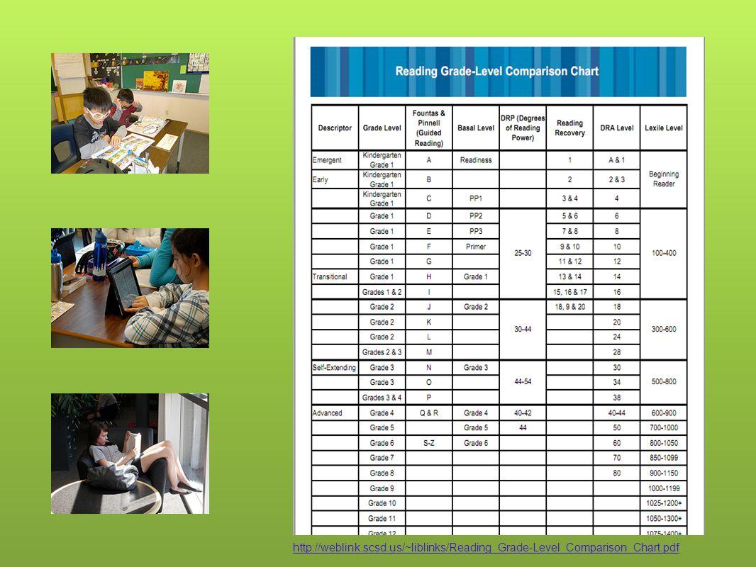 http://weblink.scsd.us/~liblinks/Reading_Grade-Level_Comparison_Chart.pdf