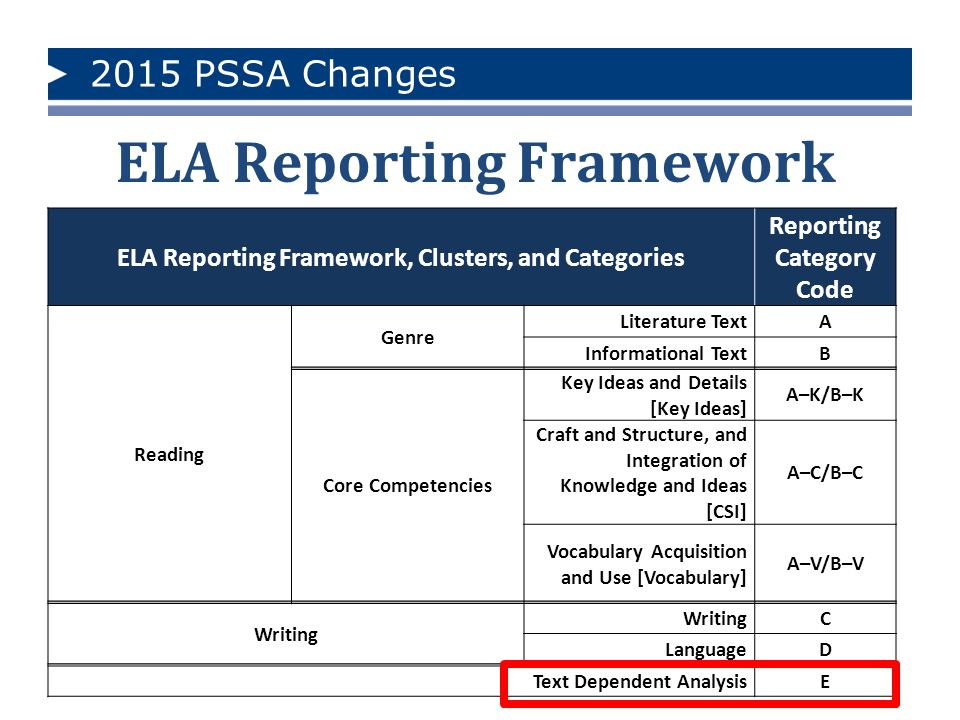 2015 PSSA Changes Grades 4-8 Format SectionContent Emphasis Number of MC/EBSR Number of WP/TDA Estimated Number of Passages Estimated Section Testing Time (in minutes) 1 Writing and Language 20 MC1060 2Reading 15–18 MC 4–5 EBSR 0358–69 3 Reading and Text Dependent Analysis 14 MC 2 EBSR 1273 4 Reading and Text Dependent Analysis 5–8 MC 1–2 EBSR 1148–57