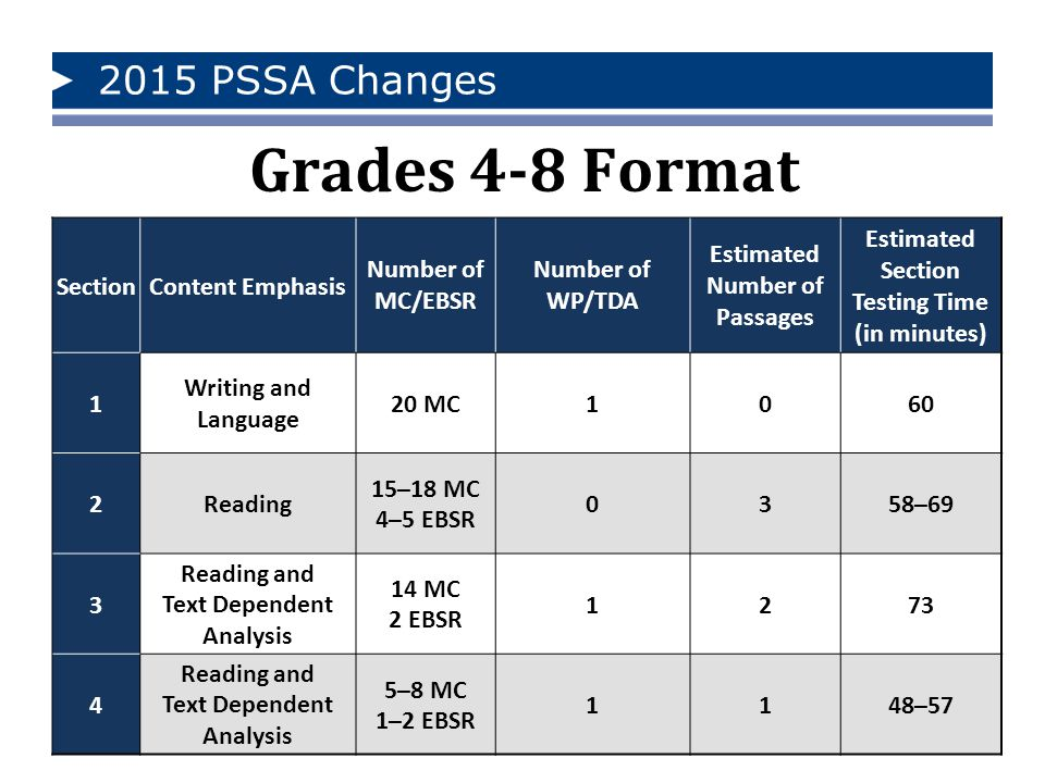 2015 PSSA Changes Grades 4-8 Format SectionContent Emphasis Number of MC/EBSR Number of WP/TDA Estimated Number of Passages Estimated Section Testing