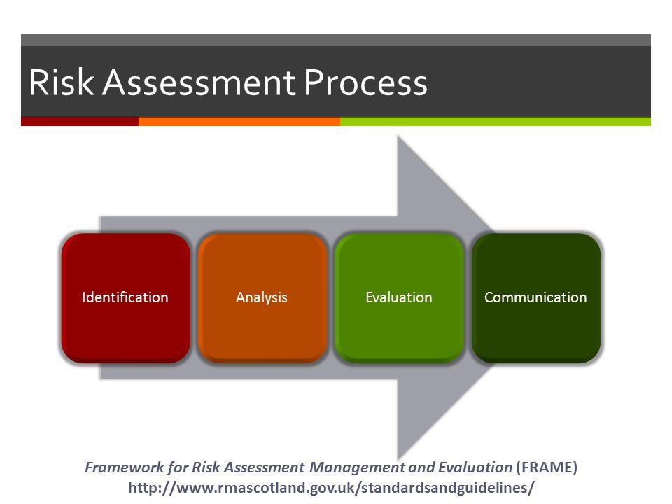 Risk Assessment Process IdentificationAnalysisEvaluationCommunication Framework for Risk Assessment Management and Evaluation (FRAME) http://www.rmascotland.gov.uk/standardsandguidelines/