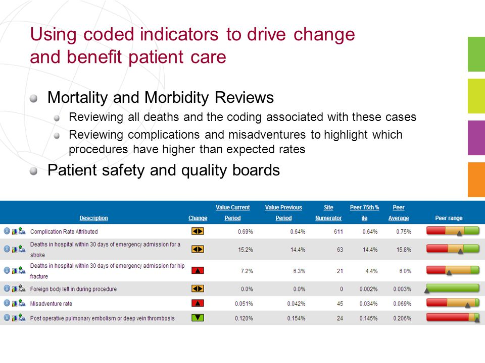 Using coded indicators to drive change and benefit patient care Mortality and Morbidity Reviews Reviewing all deaths and the coding associated with these cases Reviewing complications and misadventures to highlight which procedures have higher than expected rates Patient safety and quality boards