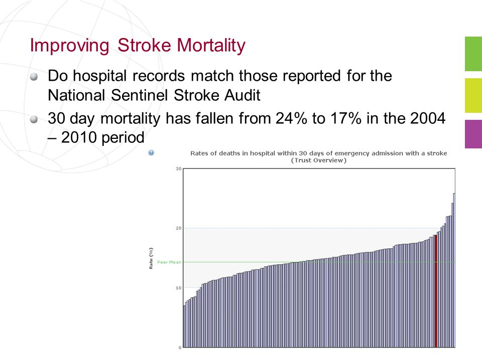 Improving Stroke Mortality Do hospital records match those reported for the National Sentinel Stroke Audit 30 day mortality has fallen from 24% to 17% in the 2004 – 2010 period