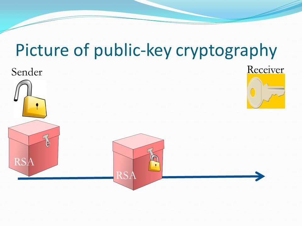 Picture of public-key cryptography Sender Receiver RSA