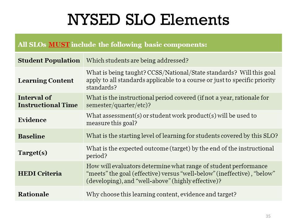 NYSED SLO Elements All SLOs MUST include the following basic components: Student PopulationWhich students are being addressed.