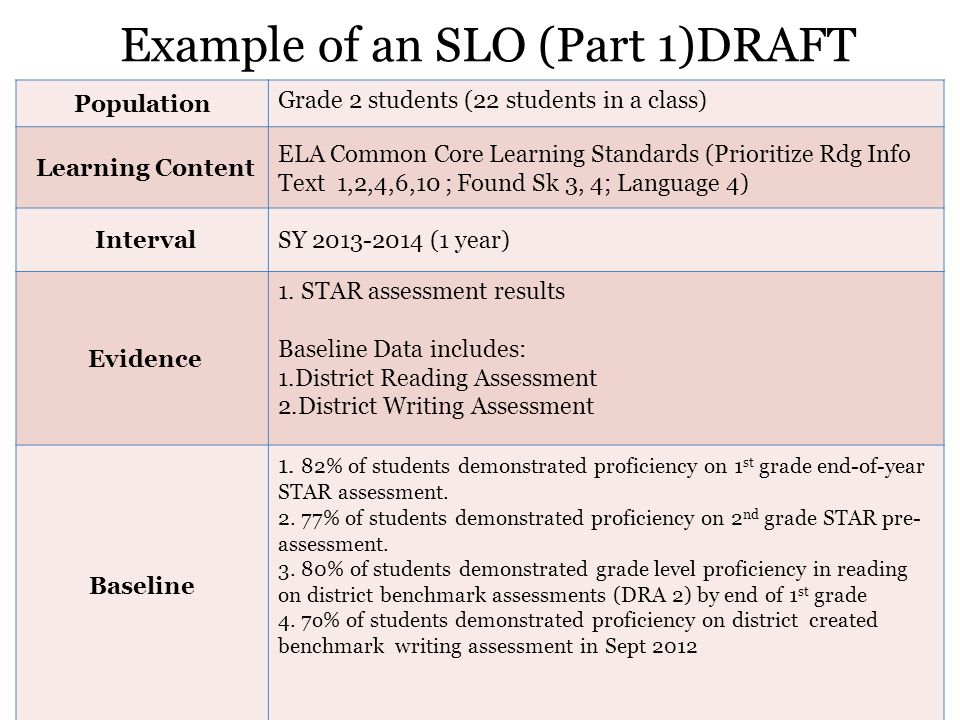 Example of an SLO (Part 1)DRAFT 9 Population Grade 2 students (22 students in a class) Learning Content ELA Common Core Learning Standards (Prioritize Rdg Info Text 1,2,4,6,10 ; Found Sk 3, 4; Language 4) IntervalSY 2013-2014 (1 year) Evidence 1.