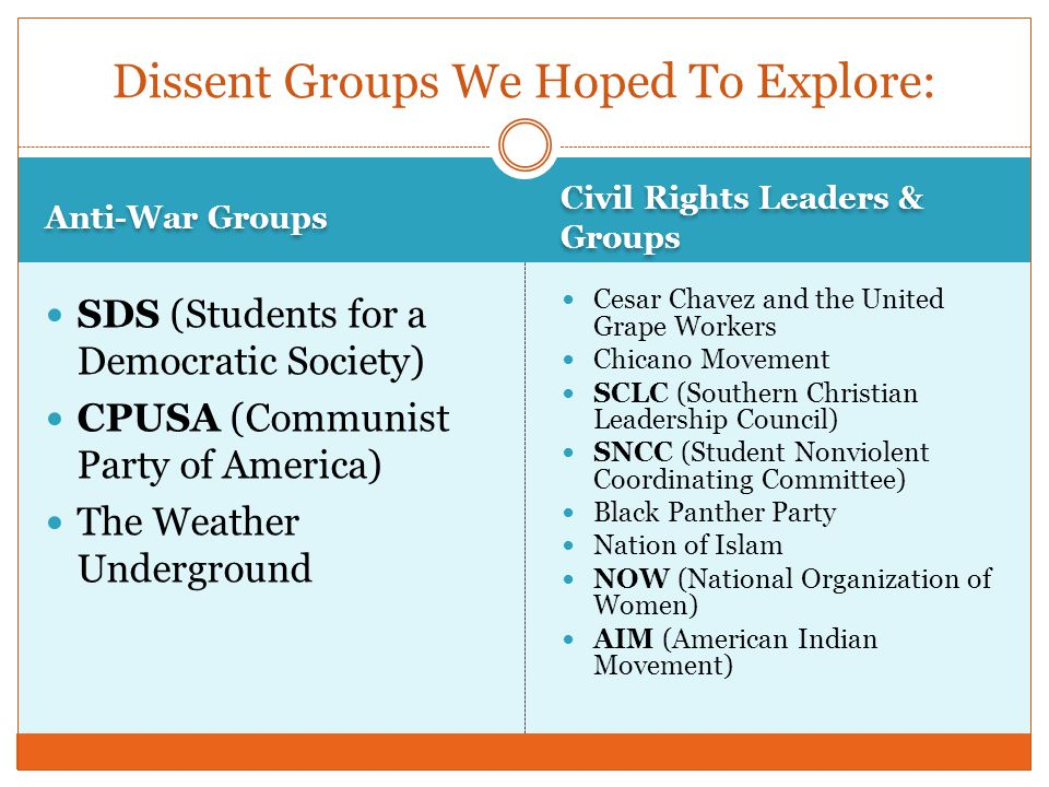 Anti-War Groups Civil Rights Leaders & Groups SDS (Students for a Democratic Society) CPUSA (Communist Party of America) The Weather Underground Cesar Chavez and the United Grape Workers Chicano Movement SCLC (Southern Christian Leadership Council) SNCC (Student Nonviolent Coordinating Committee) Black Panther Party Nation of Islam NOW (National Organization of Women) AIM (American Indian Movement) Dissent Groups We Hoped To Explore: