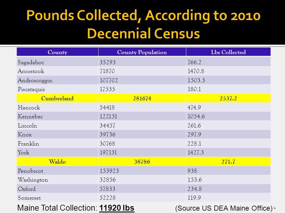 CountyCounty PopulationLbs Collected Sagadahoc35293766.2 Aroostook718701470.8 Androscoggin1077021503.3 Piscataquis17535180.1 Cumberland2816742537.2 Ha