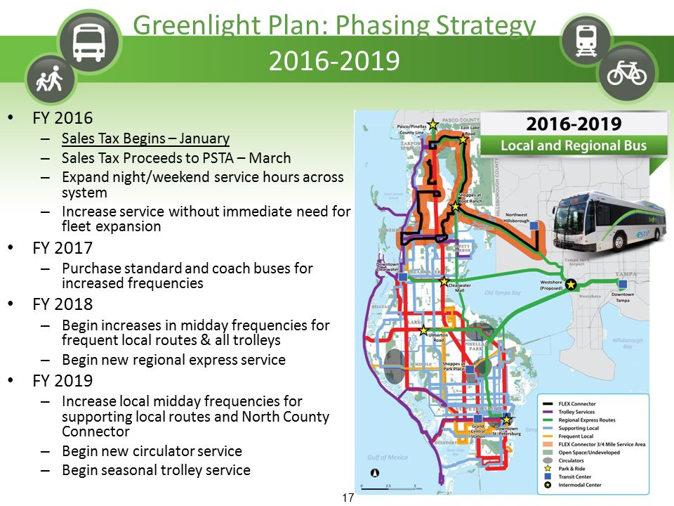 17 Greenlight Plan: Phasing Strategy 2016-2019 FY 2016 – Sales Tax Begins – January – Sales Tax Proceeds to PSTA – March – Expand night/weekend servic