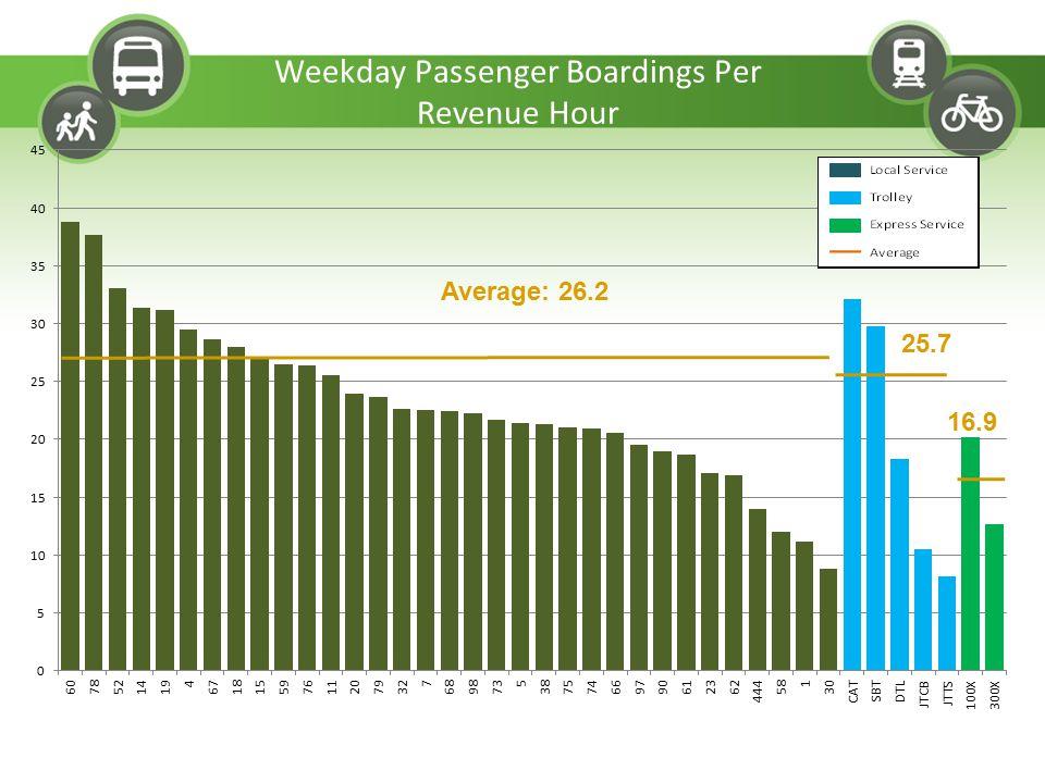 Average: 26.2 16.9 25.7 Weekday Passenger Boardings Per Revenue Hour