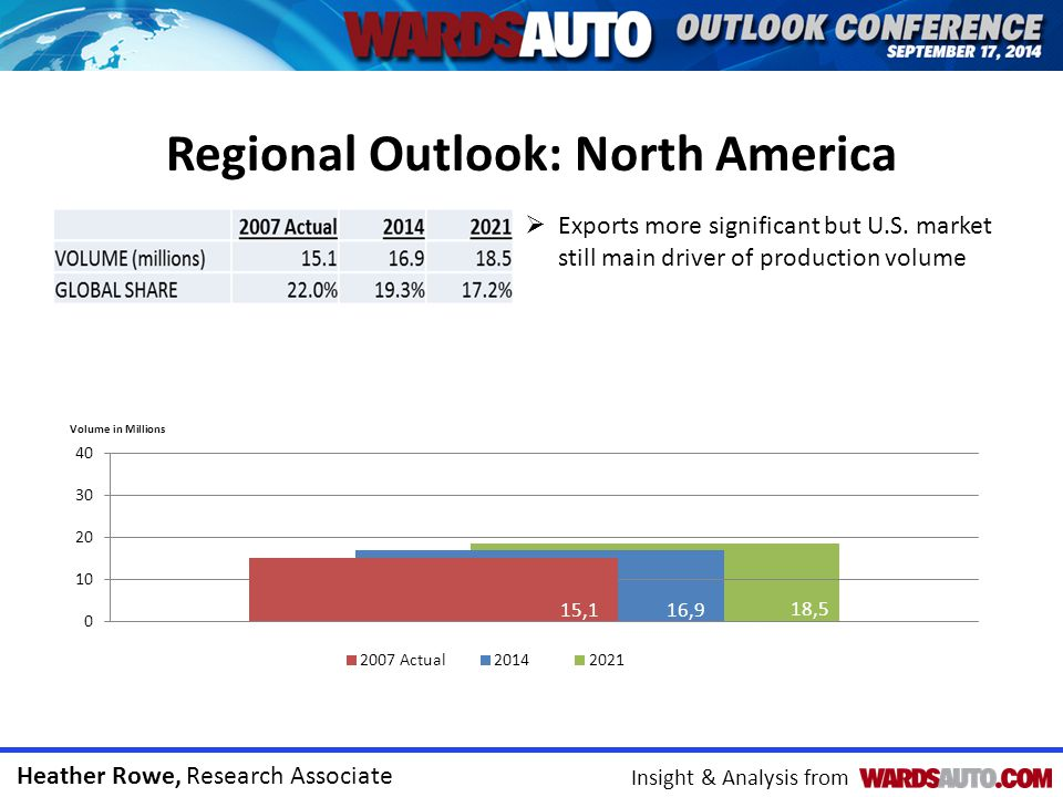 Heather Rowe, Research Associate Insight & Analysis from Regional Outlook: North America  Exports more significant but U.S. market still main driver
