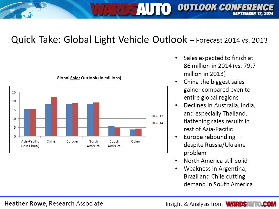 Heather Rowe, Research Associate Insight & Analysis from Quick Take: Global Light Vehicle Outlook – Forecast 2014 vs.