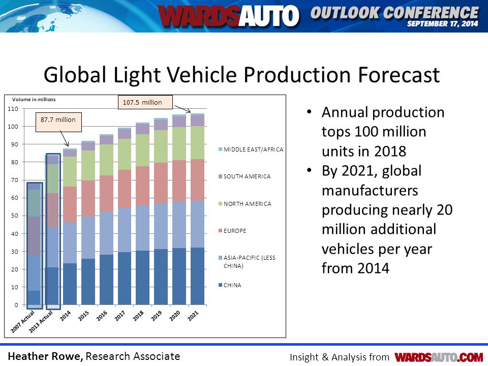 Heather Rowe, Research Associate Insight & Analysis from Global Light Vehicle Production Forecast Annual production tops 100 million units in 2018 By 2021, global manufacturers producing nearly 20 million additional vehicles per year from 2014 Volume in millions
