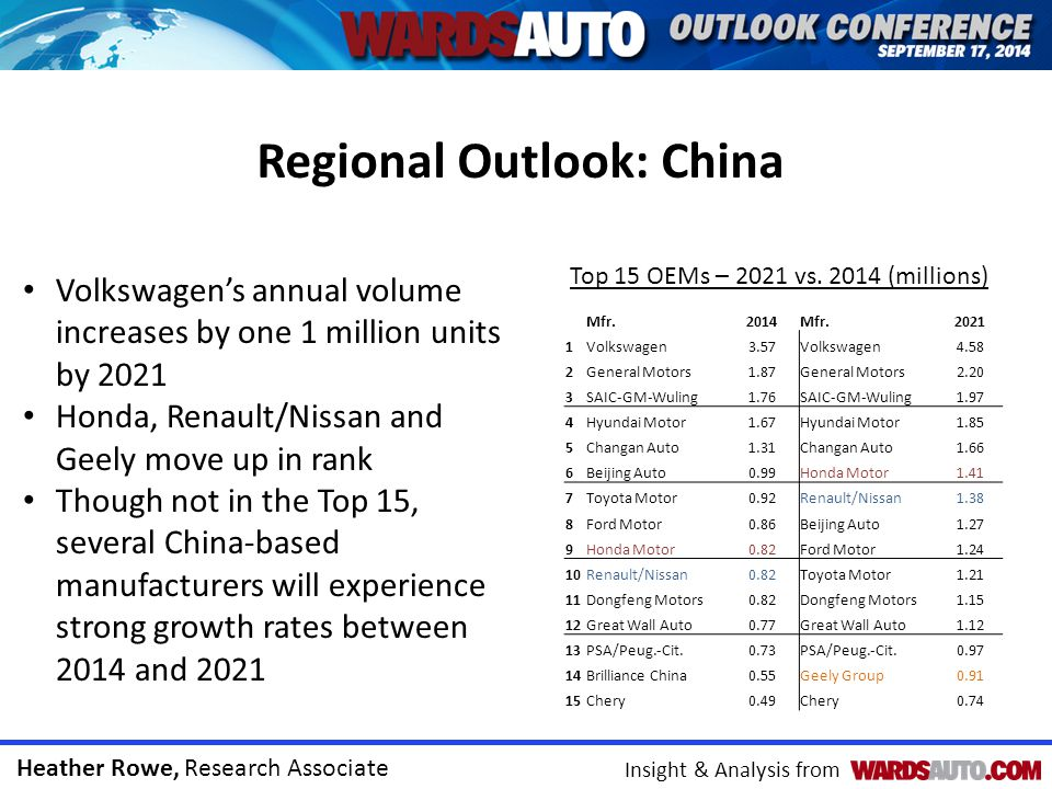 Heather Rowe, Research Associate Insight & Analysis from Regional Outlook: China Mfr.2014Mfr.2021 1Volkswagen3.57Volkswagen4.58 2General Motors1.87General Motors2.20 3SAIC-GM-Wuling1.76SAIC-GM-Wuling1.97 4Hyundai Motor1.67Hyundai Motor1.85 5Changan Auto1.31Changan Auto1.66 6Beijing Auto0.99Honda Motor1.41 7Toyota Motor0.92Renault/Nissan1.38 8Ford Motor0.86Beijing Auto1.27 9Honda Motor0.82Ford Motor1.24 10Renault/Nissan0.82Toyota Motor1.21 11Dongfeng Motors0.82Dongfeng Motors1.15 12Great Wall Auto0.77Great Wall Auto1.12 13PSA/Peug.-Cit.0.73PSA/Peug.-Cit.0.97 14Brilliance China0.55Geely Group0.91 15Chery0.49Chery0.74 Top 15 OEMs – 2021 vs.