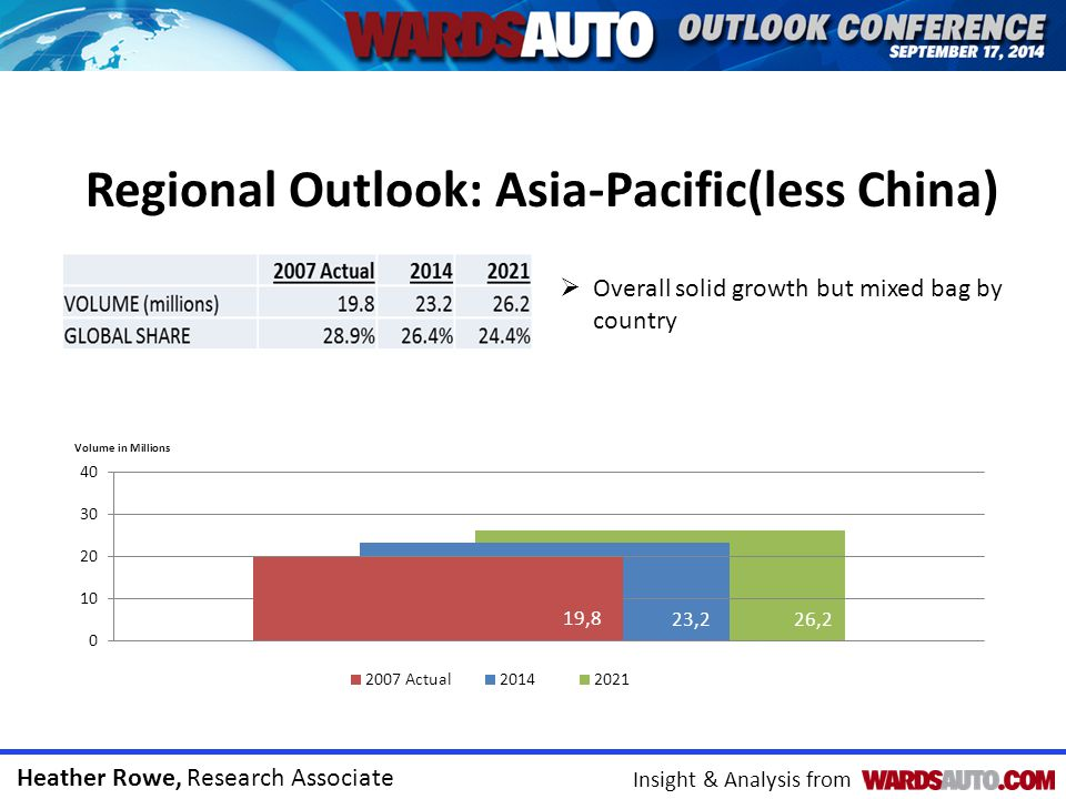 Heather Rowe, Research Associate Insight & Analysis from Regional Outlook: Asia-Pacific(less China) 2013 (Actual)20142021CAGR (2014-21) Japan9.199.699.720.0% India3.673.765.474.8% South Korea4.464.754.68-0.2% Thailand2.652.102.994.5% Indonesia1.131.371.843.8% Malaysia0.590.610.701.8% Taiwan0.340.360.380.8% Australia0.210.19 -- Other0.300.330.422.8% CAGR: Compound annual growth rate Forecast Production by Country (millions) Japan remains a major production hub in Asia despite expanded global sourcing by home-grown manufacturers India gets the majority of volume gains Labor issues, strong won dampening South Korea outlook Production projected to end in Australia by 2018