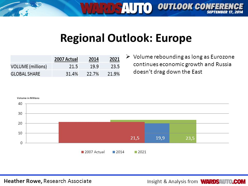 Heather Rowe, Research Associate Insight & Analysis from Regional Outlook: Europe 2013 (Actual)20142021CAGR (2014-21) EASTERN EUROPE6.76.98.12.0% Russia1.9 2.43.0% Czech Republic1.11.21.42.4% Turkey1.11.01.32.5% Slovakia0.9 1.01.3% Poland0.6 -0.3% Other1.21.41.51.3% WESTERN EUROPE12.413.015.42.2% Germany5.55.66.21.3% Spain2.02.32.82.5% France1.71.92.11.8% United Kingdom1.5 1.93.0% Italy0.60.71.16.4% Other1.0 1.22.3% Forecast Production by Country (millions) CAGR: Compound annual growth rate West Europe stops bleeding capacity to the east Russia big concern – downgrade outlook if economy fails to show signs of upturn UK bouncing back as one of lower cost countries to manufacture goods